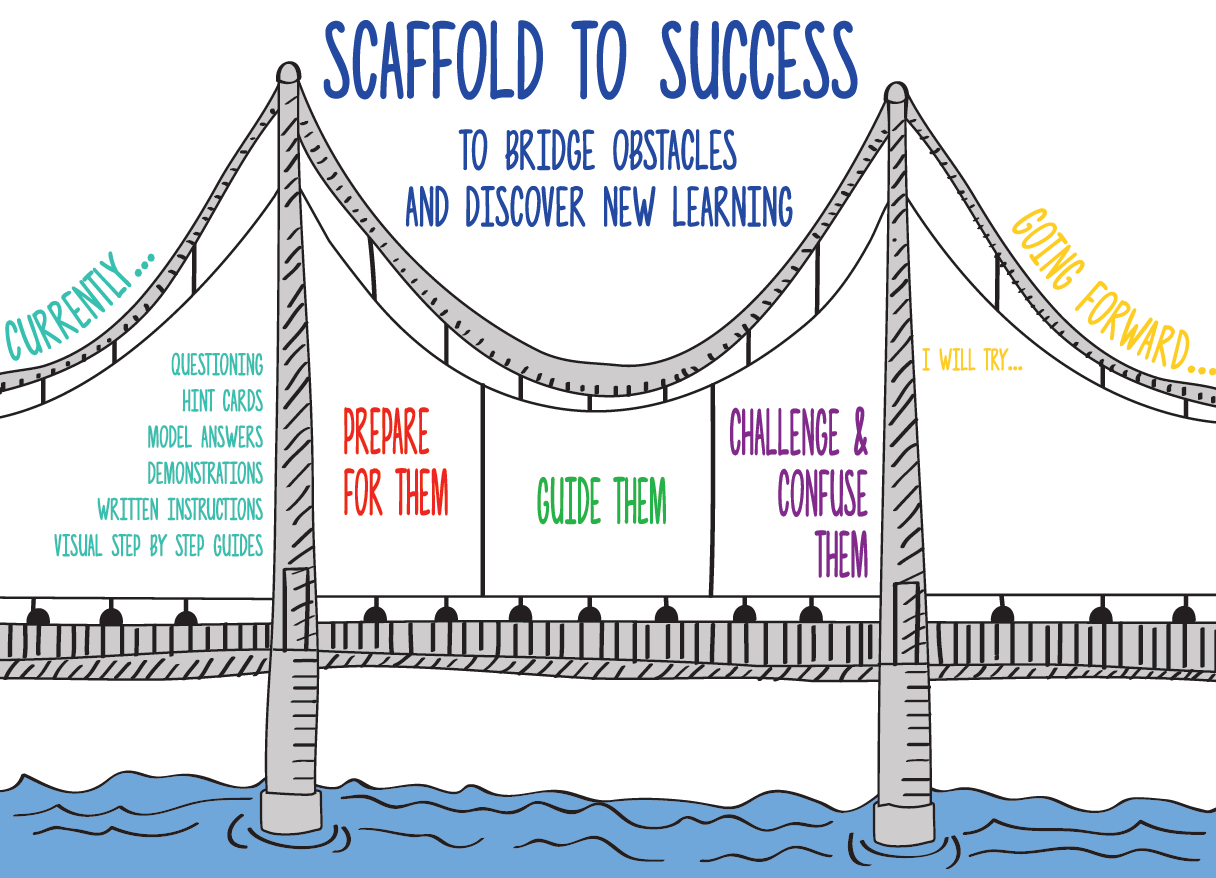 Scaffolding for support – Xavier CET Learning & Teaching